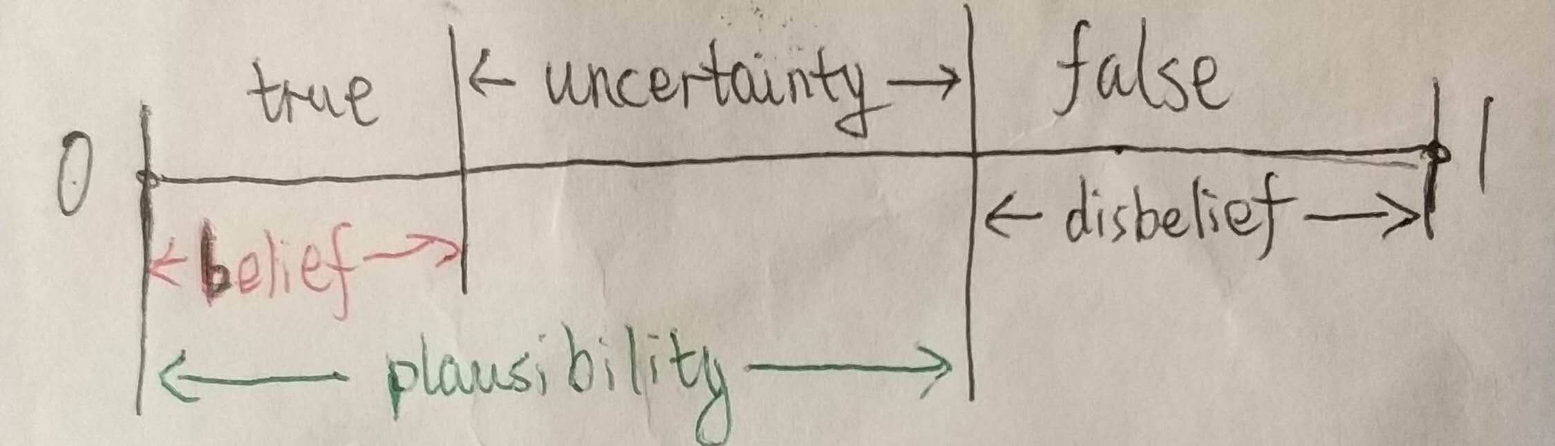Belief, uncertainty and Plausibility